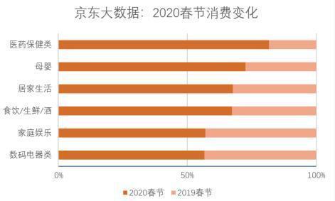 京东大数据2020消费变化