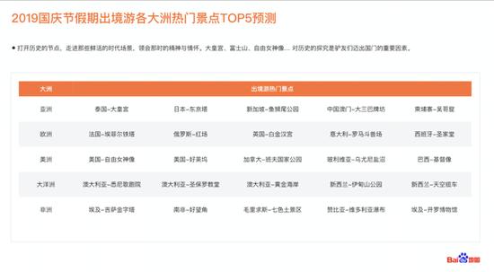 2019国庆节假期出境游各大洲热门景点TOP5预测