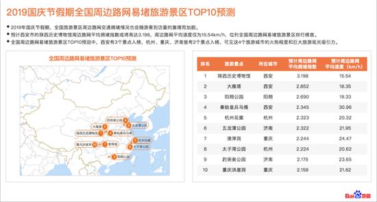 2019国庆节假期全国周边路网易堵旅游景区TOP10预测