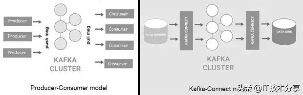 大数据流处理:Flume、Kafka和NiFi对比