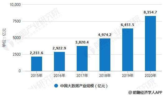 2015-2020年中国大数据产业规模统计情况及预测