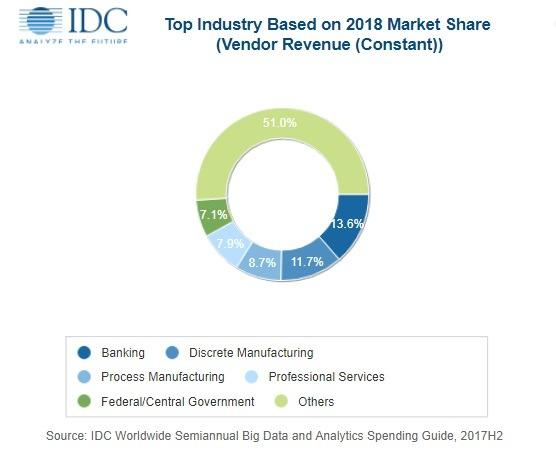 数据热潮:IDC预测2022年大数据和业务分析解决方案将达到2600亿美元